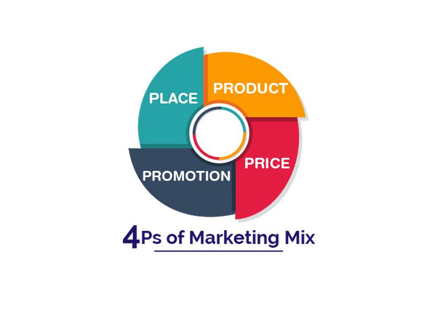 Lên ý tưởng kinh doanh với Marketing 4P